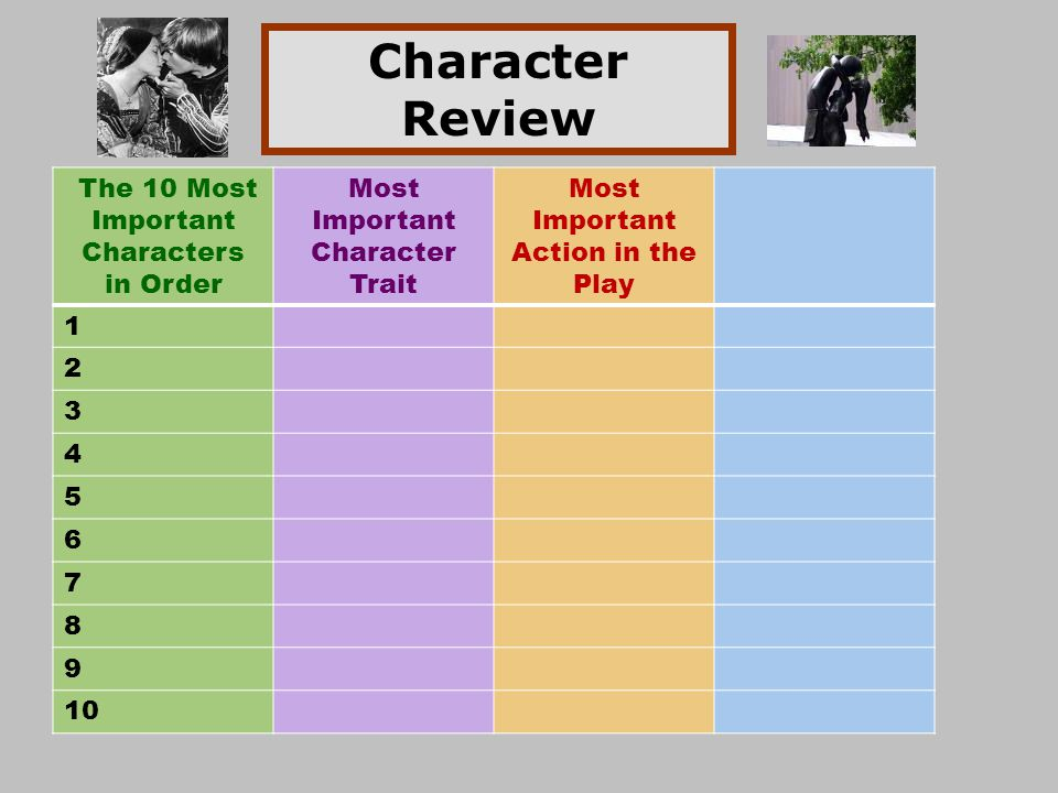 Character Review The 10 Most Important Characters in Order Most Important Character Trait Most Important Action in the Play 1 2 3 4 5 6 7 8 9 10