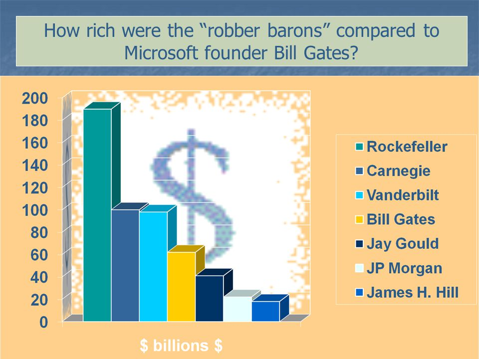 15 How rich were the robber barons compared to Microsoft founder Bill Gates?