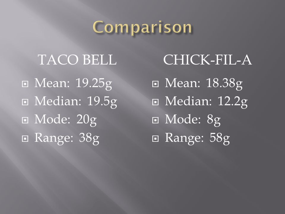 TACO BELLCHICK-FIL-A  The Standard Deviation of Taco Bell's total fat came out to be 9.5g.