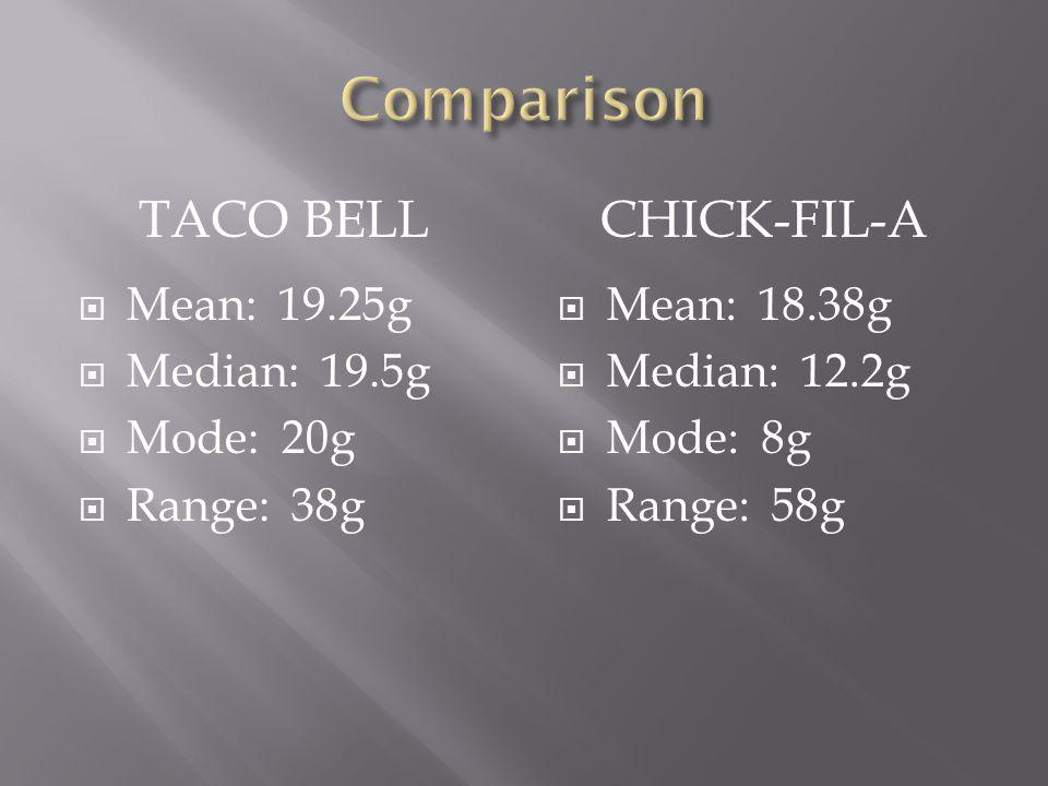 TACO BELLCHICK-FIL-A  Mean: 19.25g  Median: 19.5g  Mode: 20g  Range: 38g  Mean: 18.38g  Median: 12.2g  Mode: 8g  Range: 58g