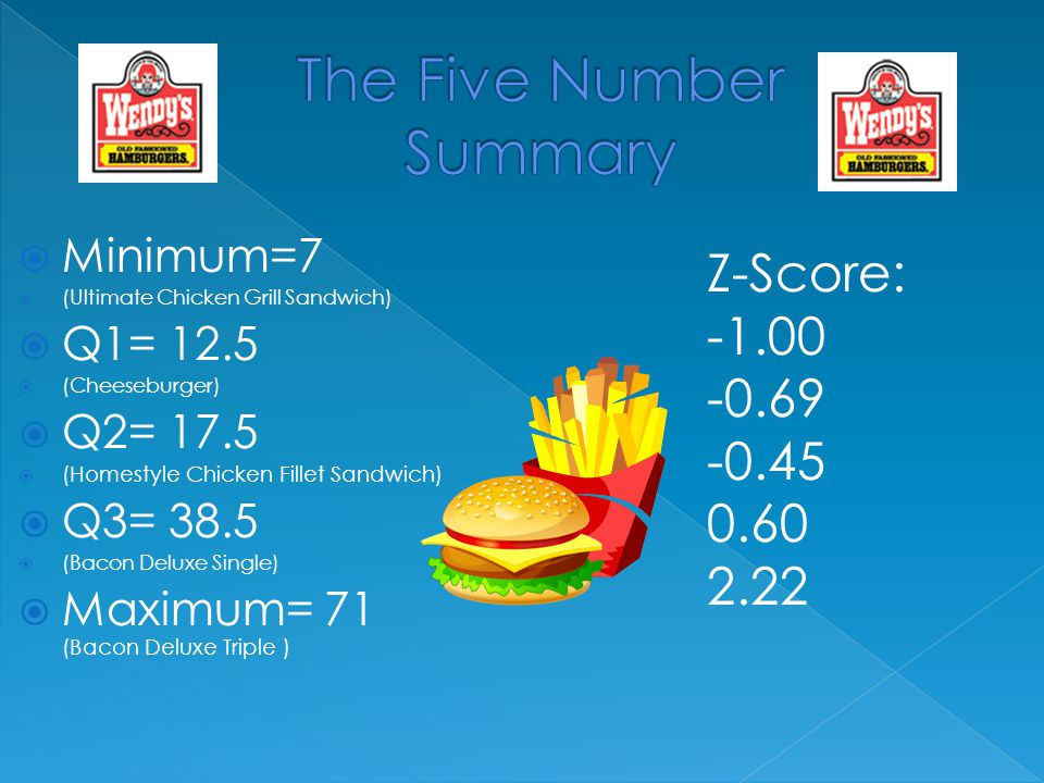  Minimum=7  (Ultimate Chicken Grill Sandwich)  Q1= 12.5  (Cheeseburger)  Q2= 17.5  (Homestyle Chicken Fillet Sandwich)  Q3= 38.5  (Bacon Deluxe Single)  Maximum= 71 (Bacon Deluxe Triple ) Z-Score: -0.69 -0.45 0.60 2.22