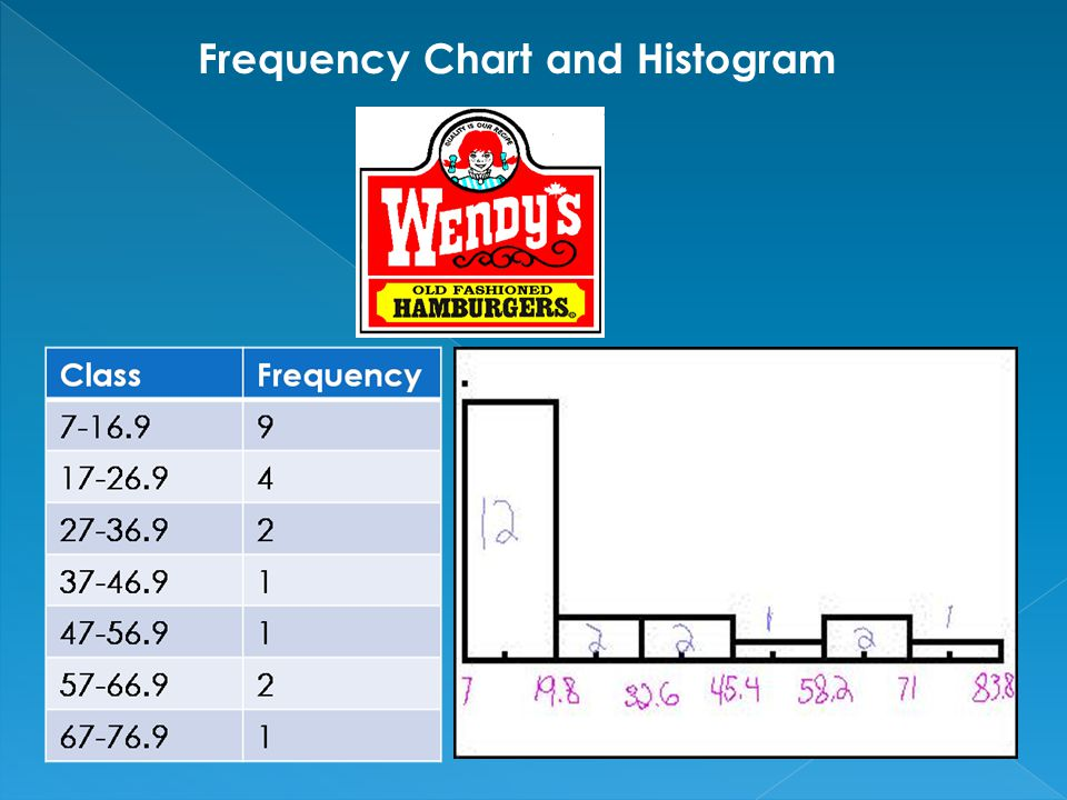 Frequency Chart and Histogram