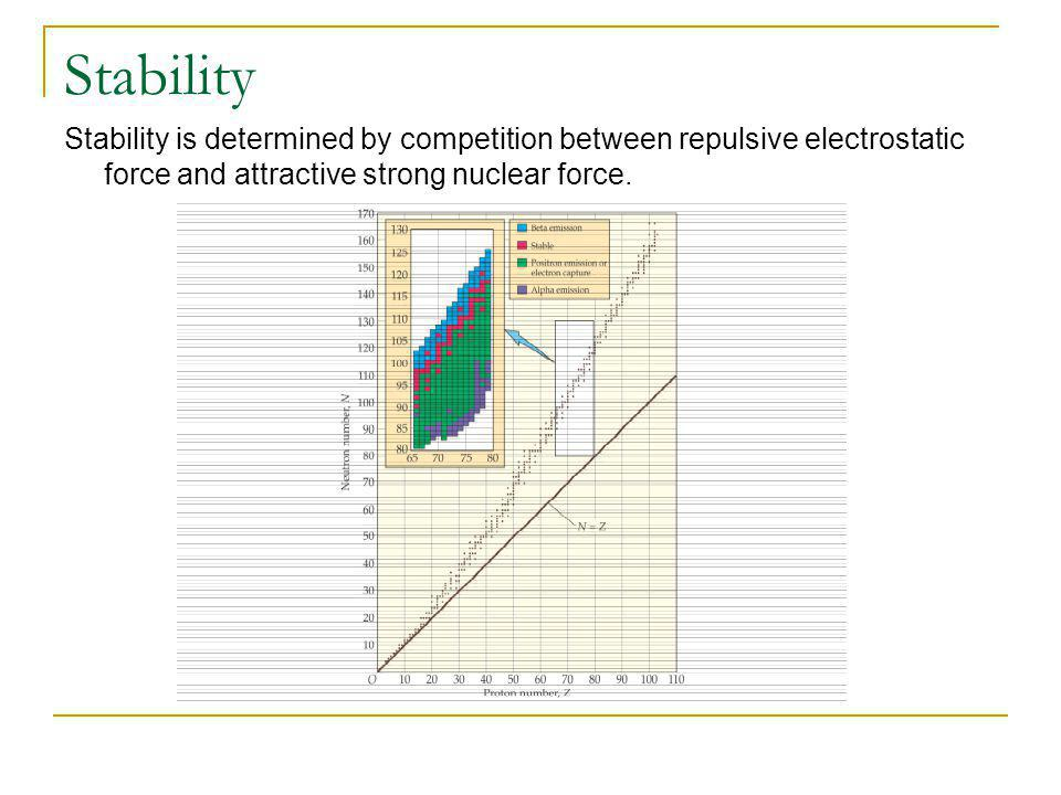 Stability Stability is determined by competition between repulsive electrostatic force and attractive strong nuclear force.