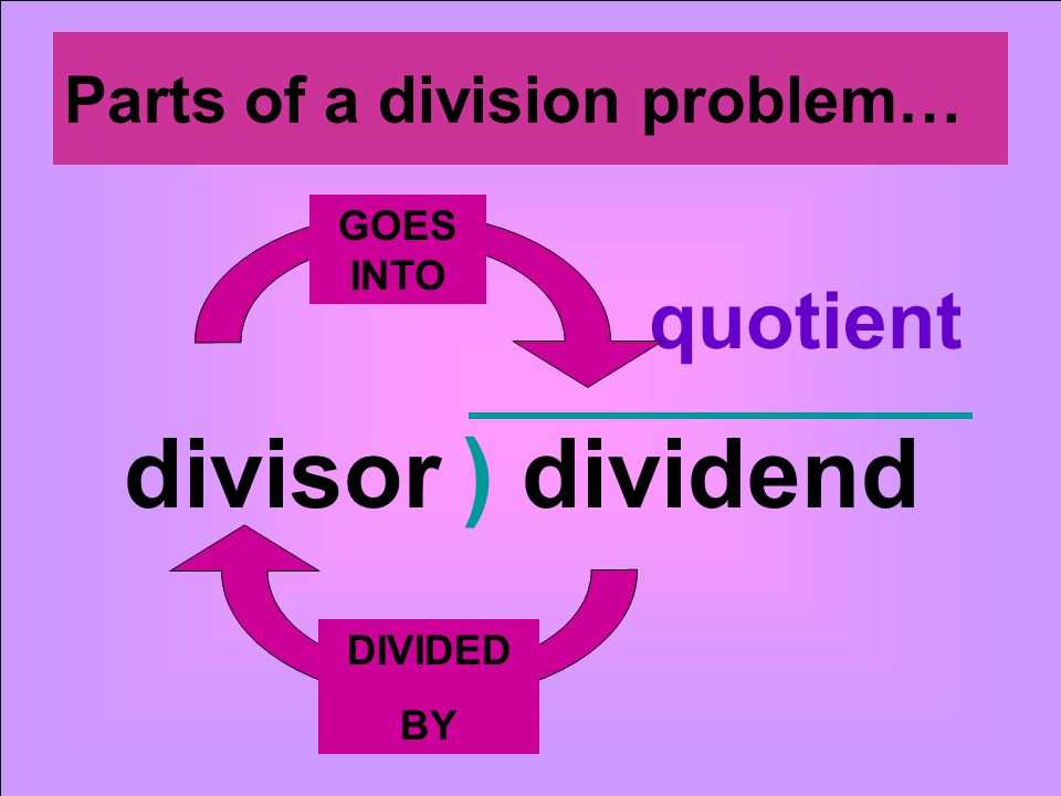 ) dividenddivisor quotient Parts of a division problem… GOES INTO DIVIDED BY