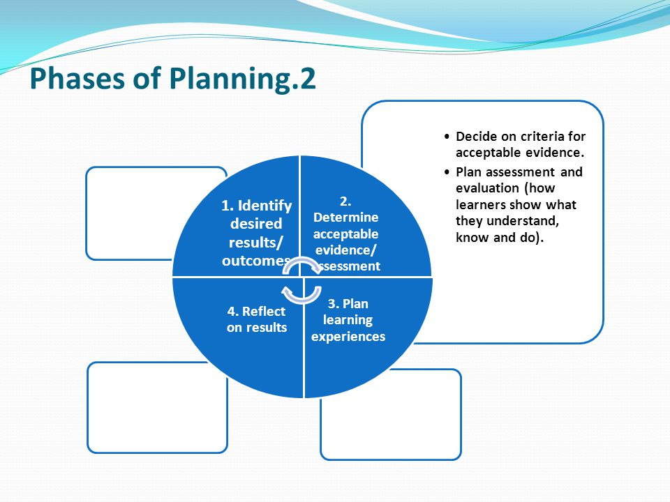 Phases of Planning.2 Decide on criteria for acceptable evidence. Plan assessment and evaluation (how learners show what they understand, know and do).