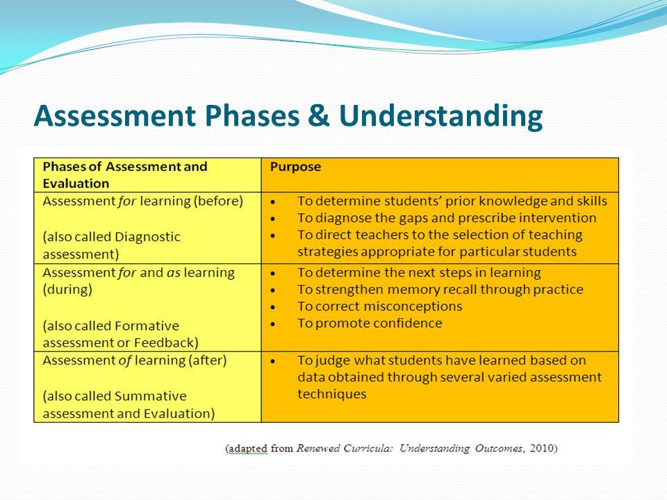 Assessment Phases & Understanding