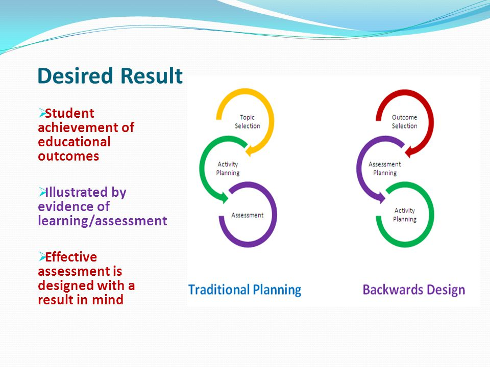 Desired outcome Unplanned outcomes