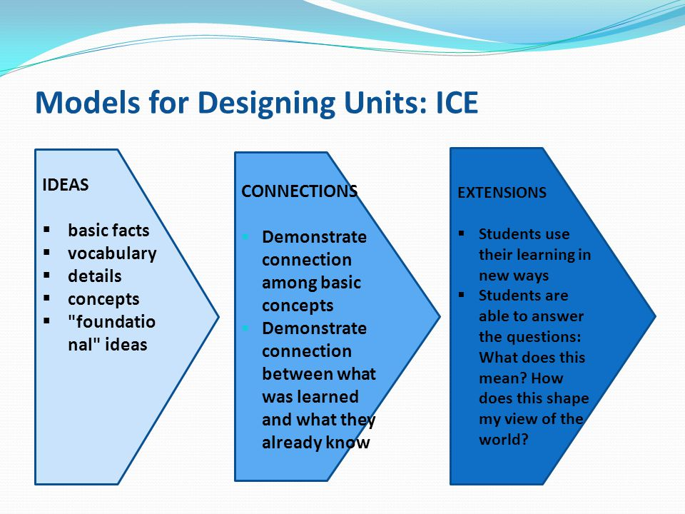 Models for Designing Units: ICE IDEAS  basic facts  vocabulary  details  concepts 