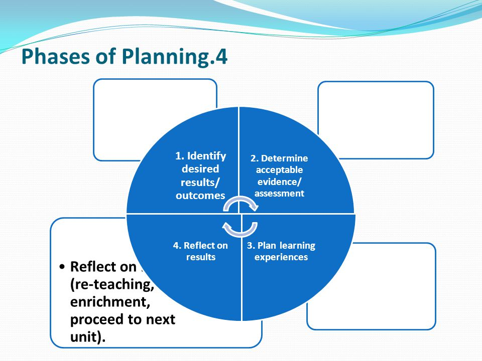 Phases of Planning.4 Reflect on results (re-teaching, enrichment, proceed to next unit). 1. Identify desired results/ outcomes 2. Determine acceptable