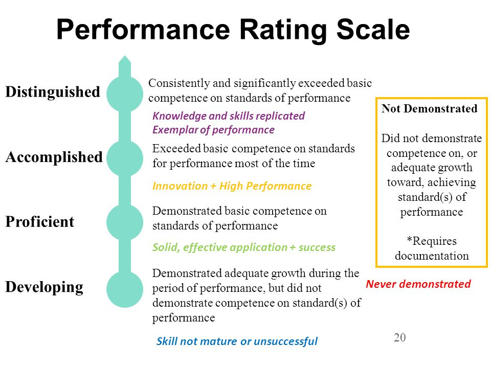 20 Performance Rating Scale Developing Proficient Accomplished Distinguished Demonstrated adequate growth during the period of performance, but did not demonstrate competence on standard(s) of performance Demonstrated basic competence on standards of performance Exceeded basic competence on standards for performance most of the time Consistently and significantly exceeded basic competence on standards of performance Not Demonstrated Did not demonstrate competence on, or adequate growth toward, achieving standard(s) of performance *Requires documentation Knowledge and skills replicated Exemplar of performance Innovation + High Performance Skill not mature or unsuccessful Solid, effective application + success Never demonstrated