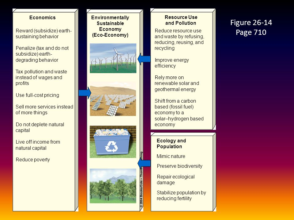 Figure 26-14 Page 710 EconomicsEnvironmentally Sustainable Economy (Eco-Economy) Resource Use and Pollution Ecology and Population Reward (subsidize)