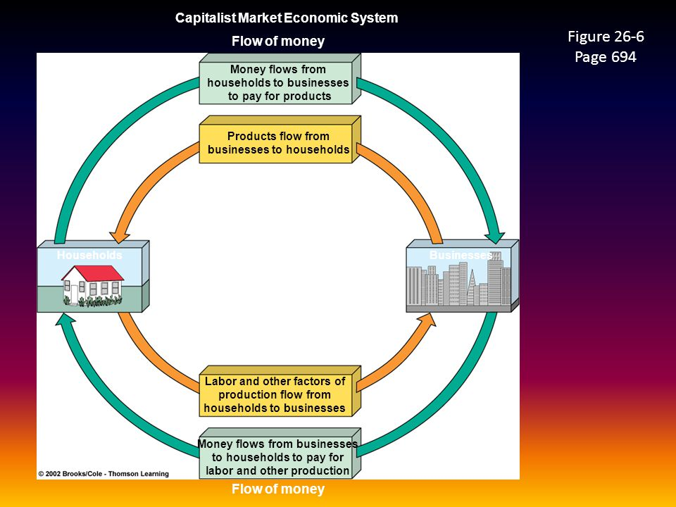 Capitalist Market Economic System Flow of money Households Money flows from households to businesses to pay for products Products flow from businesses