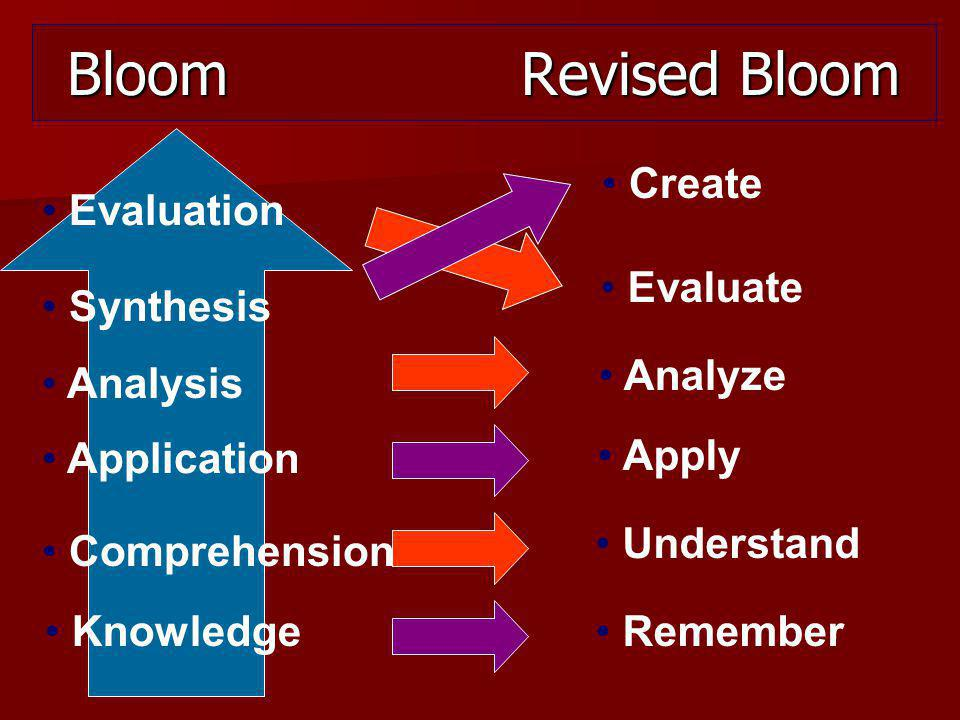 Bloom Revised Bloom Remember Apply Understand Analyze Evaluate Create Evaluation Analysis Synthesis Application Comprehension Knowledge