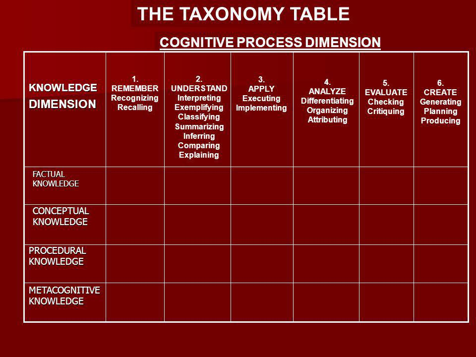 THE TAXONOMY TABLE COGNITIVE PROCESS DIMENSION FACTUAL KNOWLEDGE KNOWLEDGEDIMENSION 1.
