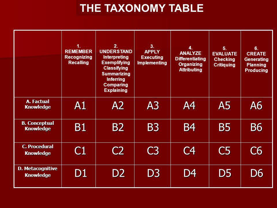 THE TAXONOMY TABLE D6 D6 D5 D5 D4 D4 D3 D3 D2 D2 D1 D1 D. Metacognitive Knowledge C6 C6 C5 C5 C4 C4 C3 C3 C2 C2 C1 C1 C. Procedural Knowledge B6 B6 B5