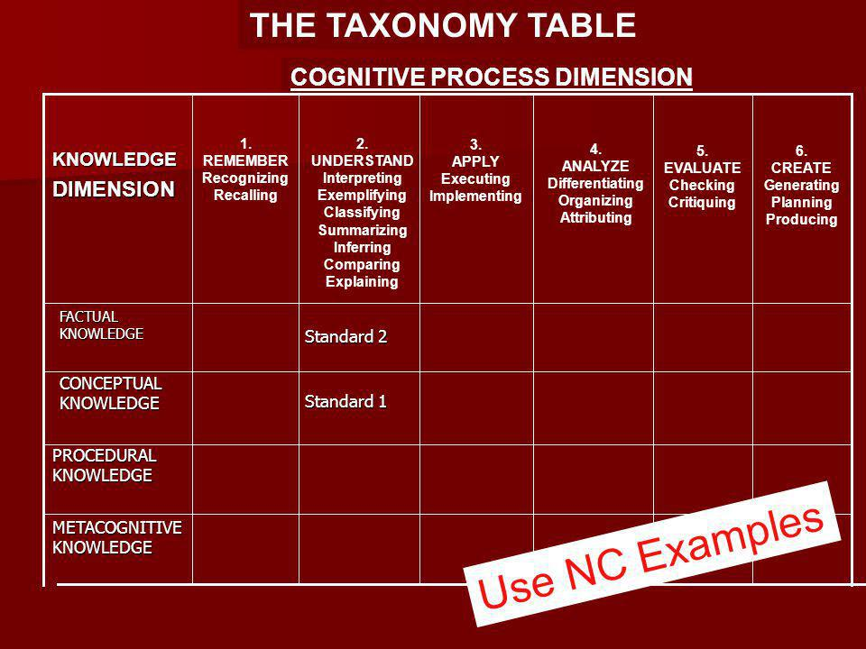 THE TAXONOMY TABLE COGNITIVE PROCESS DIMENSION Standard 1 FACTUAL KNOWLEDGE KNOWLEDGEDIMENSION 1.