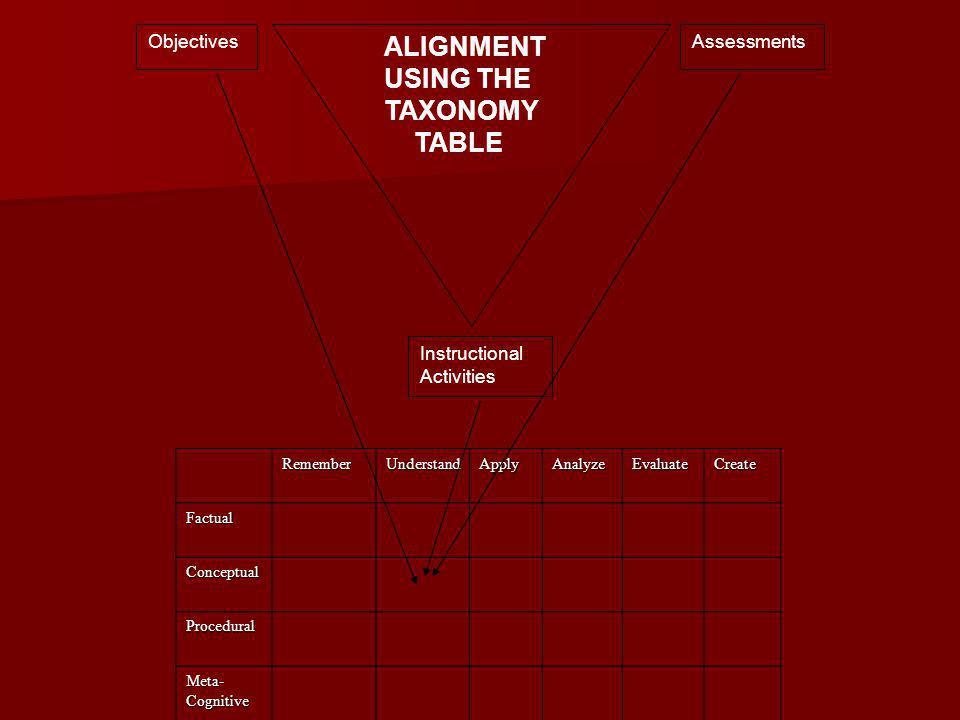 ALIGNMENT USING THE TAXONOMY TABLE ObjectivesAssessments Instructional Activities RememberUnderstandApplyAnalyzeEvaluateCreate Factual Conceptual Procedural Meta-Cognitive
