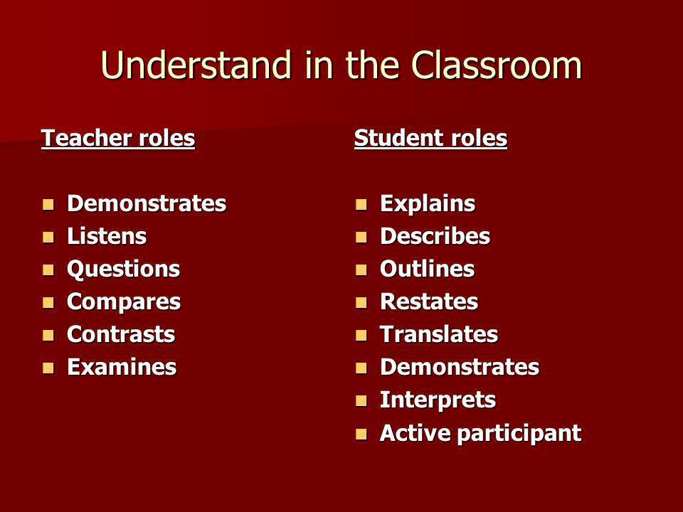 Understand in the Classroom Teacher roles Demonstrates Demonstrates Listens Listens Questions Questions Compares Compares Contrasts Contrasts Examines