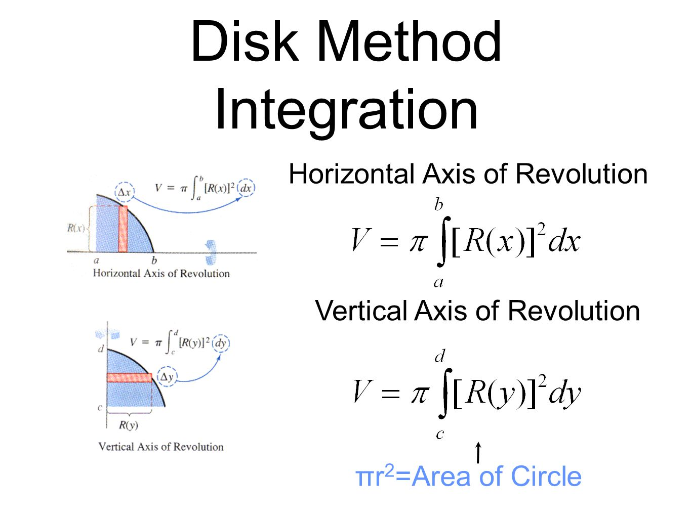 Disk Method Integration Horizontal Axis of Revolution Vertical Axis of Revolution πr 2 =Area of Circle