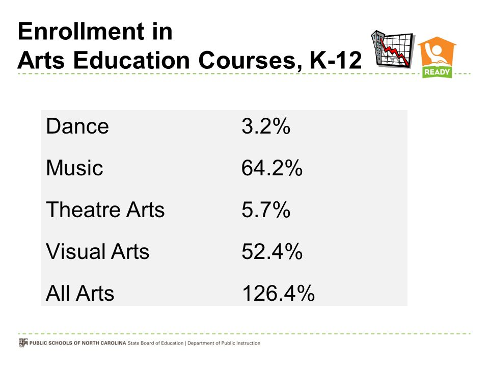 Enrollment in Arts Education Courses, K-12 Dance3.2% Music64.2% Theatre Arts5.7% Visual Arts52.4% All Arts126.4%