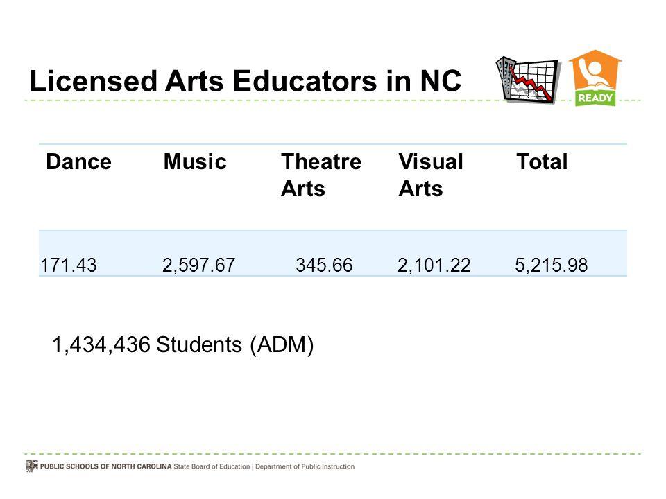 Licensed Arts Educators in NC DanceMusicTheatre Arts Visual Arts Total 171.43 2,597.67 345.66 2,101.22 5,215.98 1,434,436 Students (ADM)