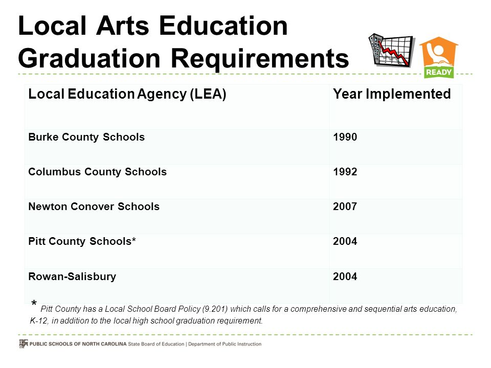 Local Education Agency (LEA)Year Implemented Burke County Schools 1990 Columbus County Schools 1992 Newton Conover Schools 2007 Pitt County Schools* 2004 Rowan-Salisbury 2004 Local Arts Education Graduation Requirements * Pitt County has a Local School Board Policy (9.201) which calls for a comprehensive and sequential arts education, K-12, in addition to the local high school graduation requirement.