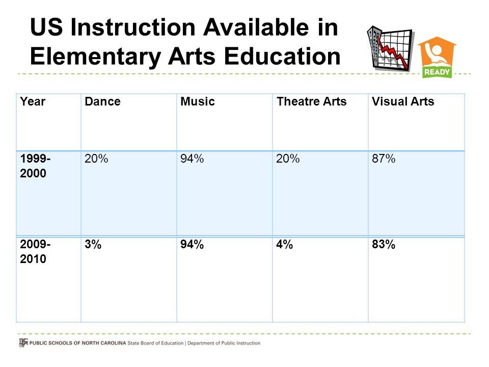 US Instruction Available in Elementary Arts Education YearDanceMusicTheatre ArtsVisual Arts 1999- 2000 20%94%20%87% 2009- 2010 3%94%4%83%