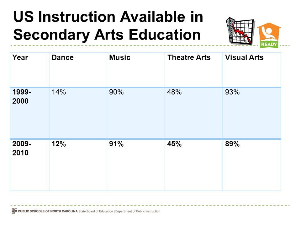 US Instruction Available in Secondary Arts Education YearDanceMusicTheatre ArtsVisual Arts 1999- 2000 14%90%48%93% 2009- 2010 12%91%45%89%
