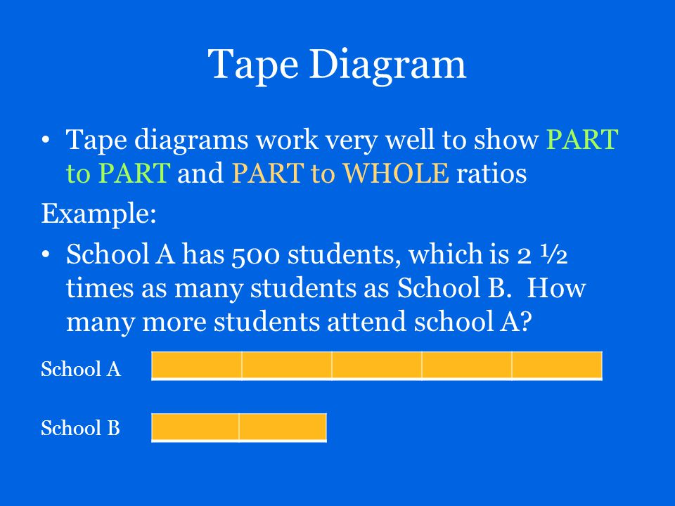 Tape Diagram Tape diagrams work very well to show PART to PART and PART to WHOLE ratios Example: School A has 500 students, which is 2 ½ times as many