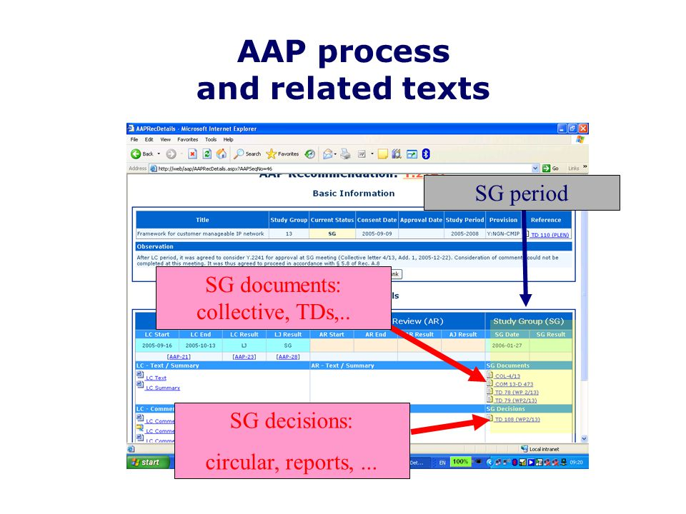 AAP process and related texts SG period SG documents: collective, TDs,..
