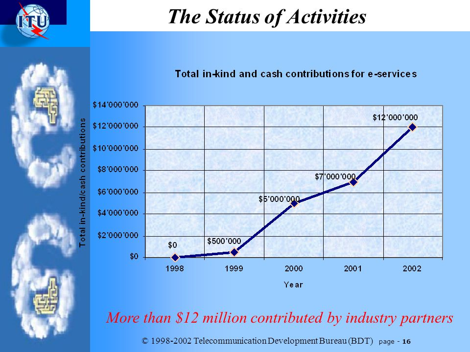 © 1998-2002 Telecommunication Development Bureau (BDT) page - 16 The Status of Activities More than $12 million contributed by industry partners