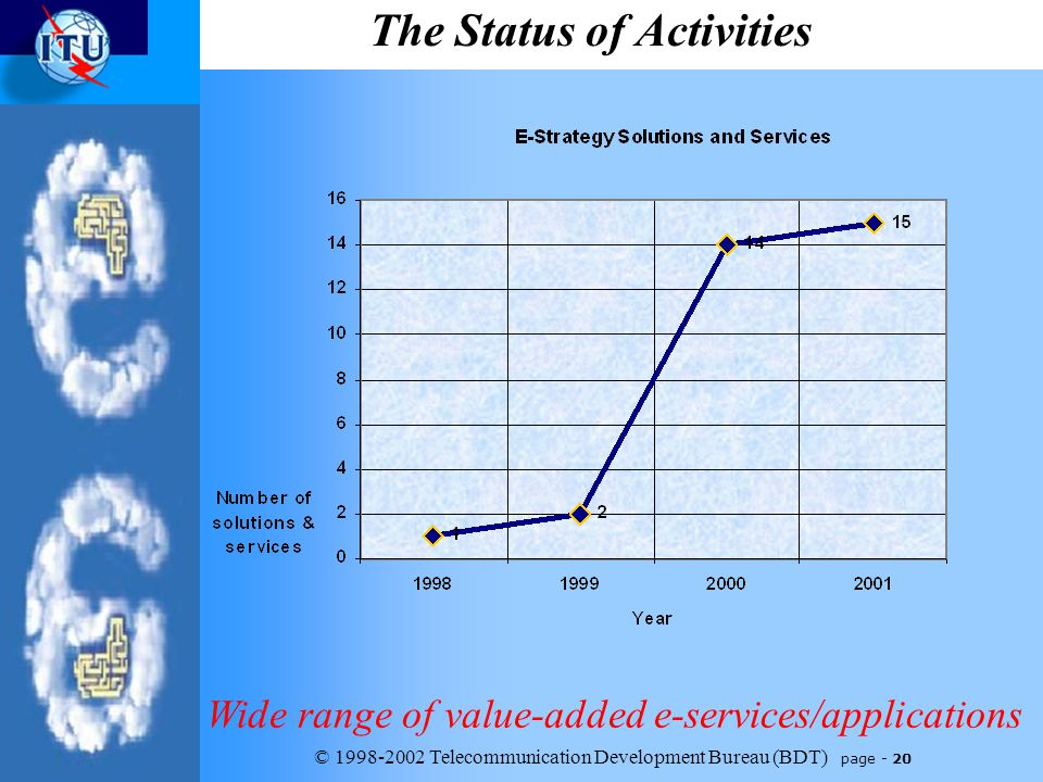 © 1998-2002 Telecommunication Development Bureau (BDT) page - 20 The Status of Activities Wide range of value-added e-services/applications