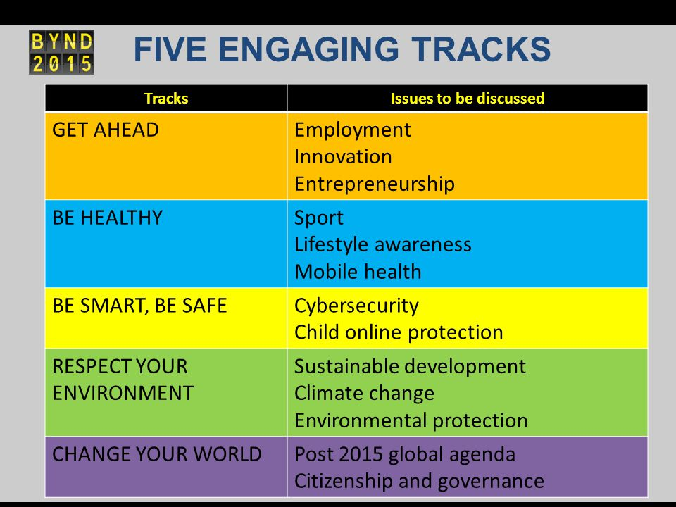 FIVE ENGAGING TRACKS TracksIssues to be discussed GET AHEADEmployment Innovation Entrepreneurship BE HEALTHYSport Lifestyle awareness Mobile health BE SMART, BE SAFECybersecurity Child online protection RESPECT YOUR ENVIRONMENT Sustainable development Climate change Environmental protection CHANGE YOUR WORLDPost 2015 global agenda Citizenship and governance
