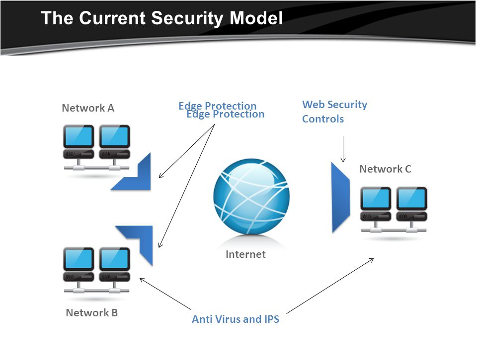 The Current Security Model Network A Edge Protection Network A Network B Network C Internet Web Security Controls Edge Protection Anti Virus and IPS