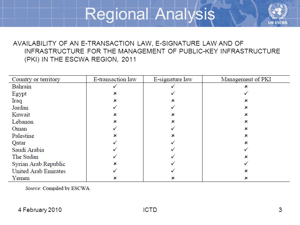 Regional Analysis AVAILABILITY OF AN E-TRANSACTION LAW, E-SIGNATURE LAW AND OF INFRASTRUCTURE FOR THE MANAGEMENT OF PUBLIC-KEY INFRASTRUCTURE (PKI) IN THE ESCWA REGION, 2011 4 February 2010ICTD3