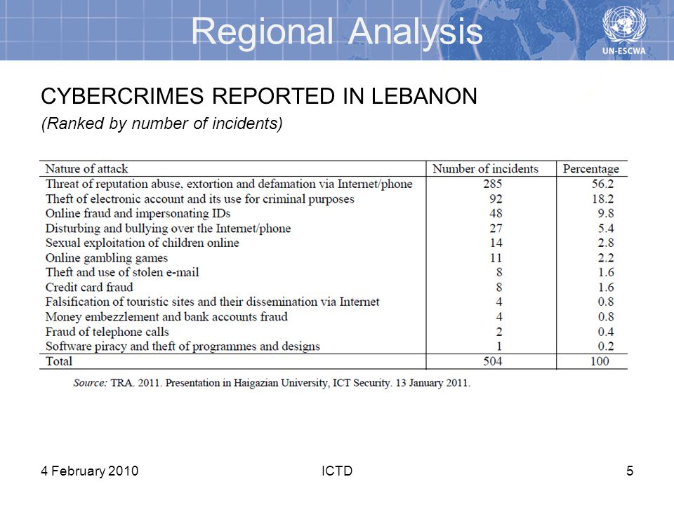 CYBERCRIMES REPORTED IN LEBANON (Ranked by number of incidents) 4 February 2010ICTD5 Regional Analysis