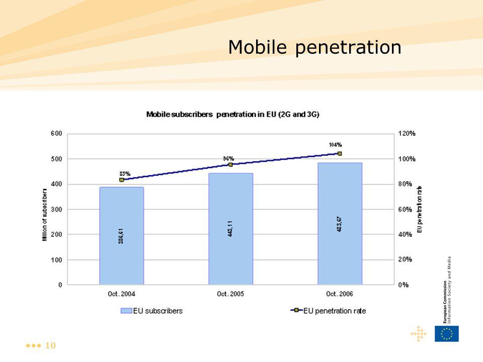10 Mobile penetration