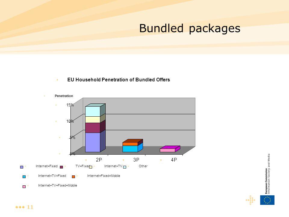 11 Bundled packages 0% 5% 10% 15% Penetration 2P 3P 4P EU Household Penetration of Bundled Offers Internet+Fixed TV+Fixed Internet+TV Other Internet+TV+Fixed+Mobile Internet+TV+Fixed Internet+Fixed+Mobile