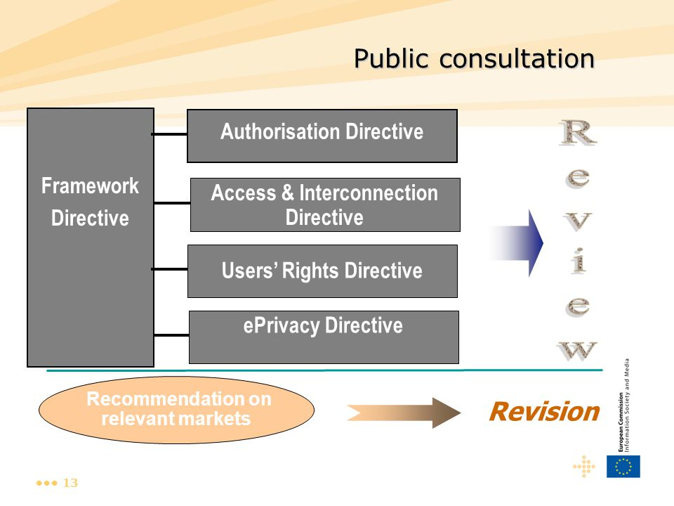 13 ePrivacy Directive Public consultation Framework Directive Authorisation Directive Access & Interconnection Directive Users' Rights Directive Recommendation on relevant markets Revision
