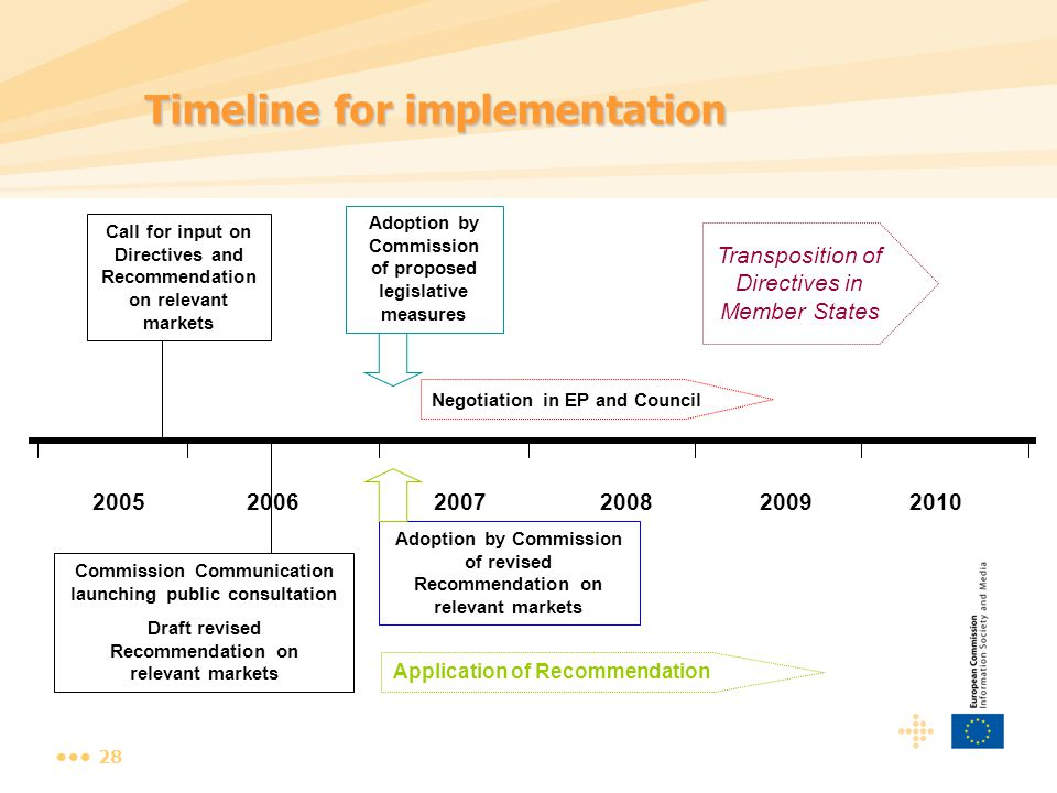 28 20052006200720082009 Commission Communication launching public consultation Draft revised Recommendation on relevant markets Adoption by Commission