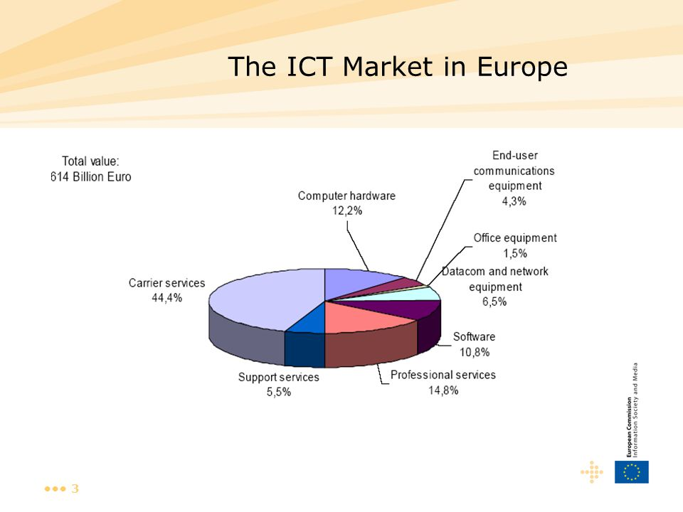 3 The ICT Market in Europe