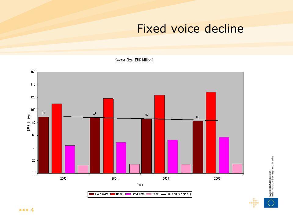 4 Fixed voice decline