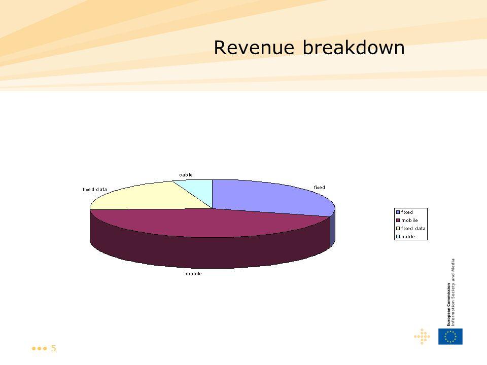 5 Revenue breakdown