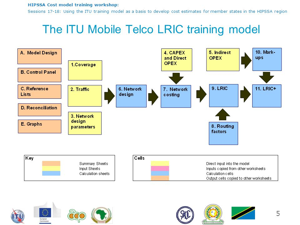 HIPSSA Cost model training workshop: Sessions 17-18: Using the ITU training model as a basis to develop cost estimates for member states in the HIPSSA region The ITU Mobile Telco LRIC training model 5