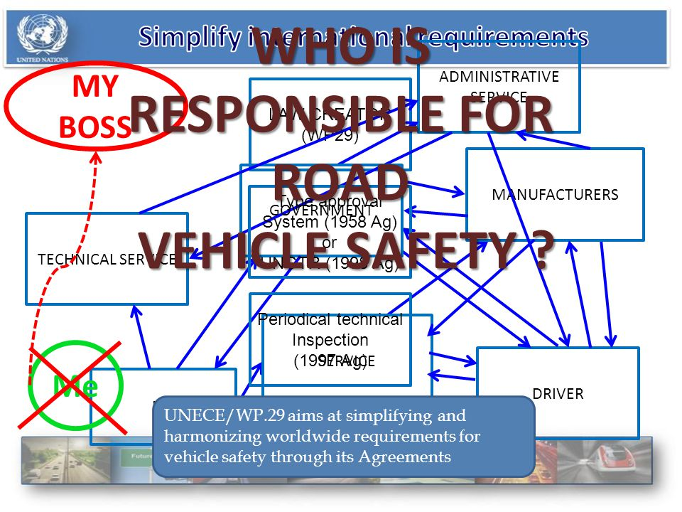 LAW CREATOR (WP29) ADMINISTRATIVE SERVICE DRIVER PTI MANUFACTURERS SERVICE GOVERNMENT TECHNICAL SERVICE Me MY BOSS Type approval System (1958 Ag) or UNGTR (1998 Ag) Periodical technical Inspection (1997 Ag) UNECE/WP.29 aims at simplifying and harmonizing worldwide requirements for vehicle safety through its Agreements WHO IS RESPONSIBLE FOR ROAD VEHICLE SAFETY