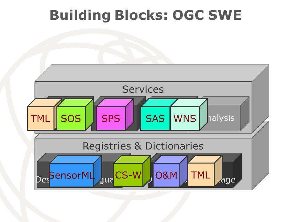 Building Blocks: OGC SWE Registries & Dictionaries Sensor Description Language Phenomenon Description Language Services ObservationTaskingAlertingAnalysis SensorMLO&M TML SOSSPSSASWNS CS-W