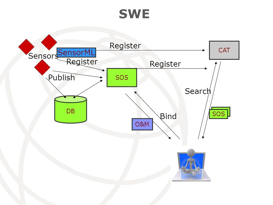 SWE CAT SOS Sensors Register Search SOS Bind DB Publish O&M SensorML Register