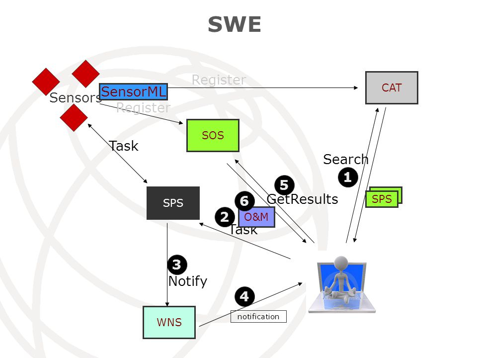 SWE CAT SOS Sensors WNS SPS Register SOS SPS SensorML Task Search 1 Task 2 Notify 3 notification 4 GetResults 5 O&M 6