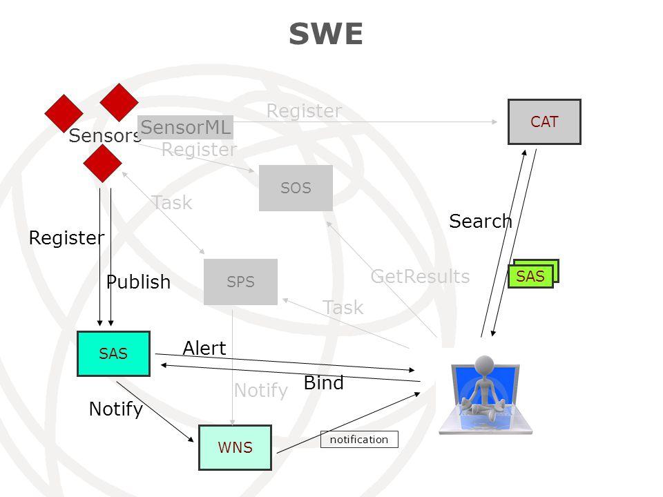 SWE CAT SOS SAS Sensors WNS SPS Register Search SOS SAS GetResults SensorML Task Notify notification Register Publish Alert Notify Bind