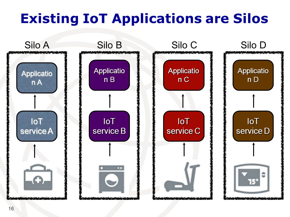 16 Existing IoT Applications are Silos IoT service A IoT service B IoT service C IoT service D Applicatio n A Applicatio n B Applicatio n C Applicatio